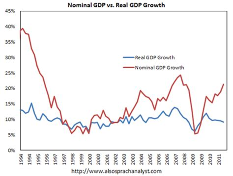nominal vs real gdp china s whacky gdp macrobusiness