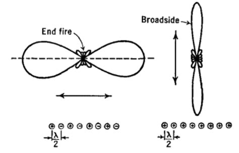 radiation pattern antenna theory antenna theory end fire array