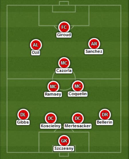 arsenal line up manchester united v arsenal fa cup how will arsenal line