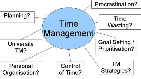 effective time management for new entrepreneurs with a