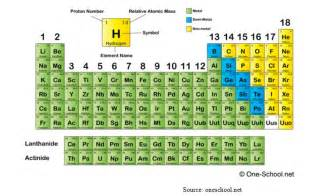 Proton Number Periodic Table Atomic Structure Chemblogsxc