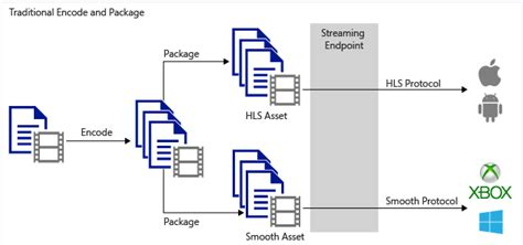 packaging workflow azure media services dynamic packaging overview