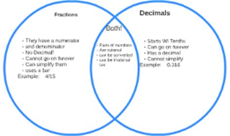 diagram to compare fractions fractions decimals venn diagram by rikhil m on prezi