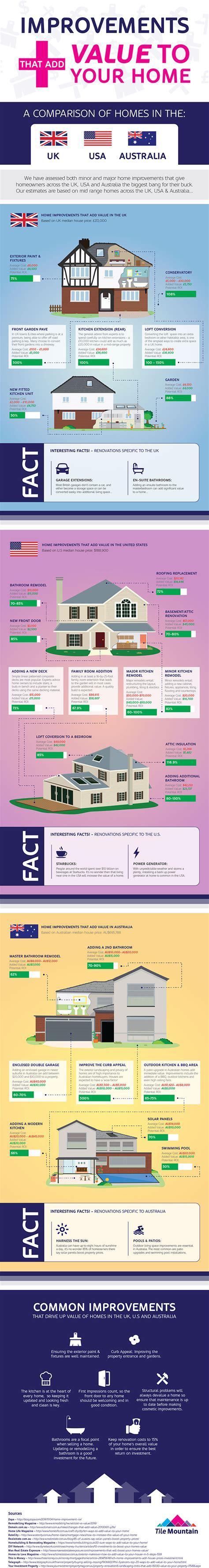 home improvements that add value to property uk vs u s vs