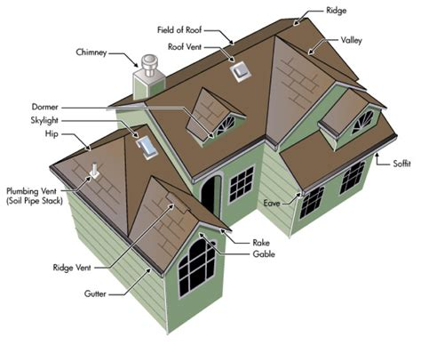 parts of a house exterior parts of a house exterior home design
