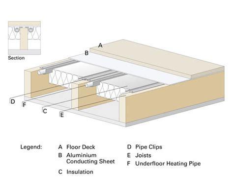 Underfloor heating system for suspended floors   Robbens