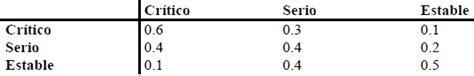 cadenas de markov resumen cadenas de markov ejercicios resueltos