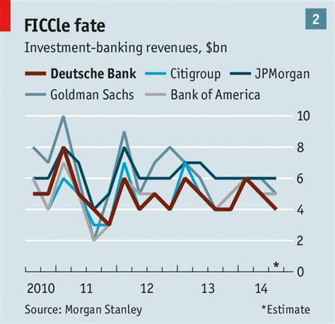 deutsche bank revenue deutsche bank a weary lender the economist