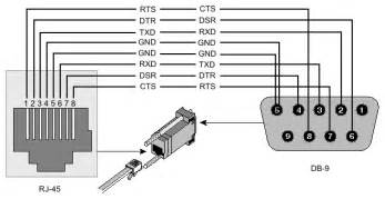 wiring diagram for rs232 to rs 232 get free image about wiring diagram