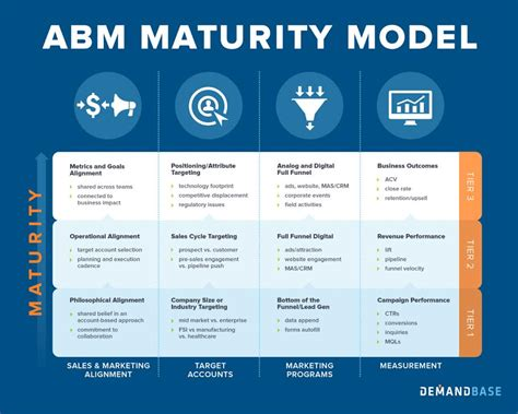 a guide to marketing model alignment design advanced the abm maturity model 4 to high performing account