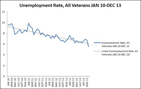 Unemployment Office Va by Veteran Unemployment Continues To Decline Lowest Rate In