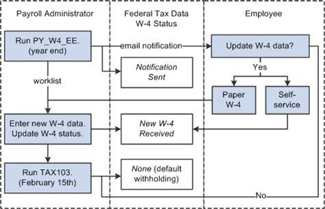 workflow system administrator peoplesoft enterprise payroll for america 9 1 peoplebook