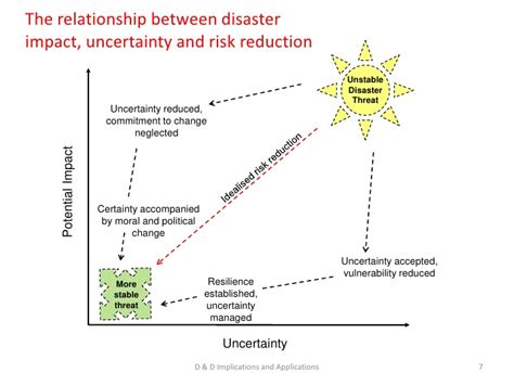 7 Relationship Disasters by Disaster And Development At Grf