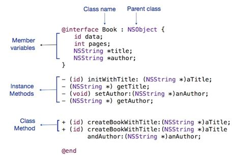 objective c template an introduction to objective c treehouse