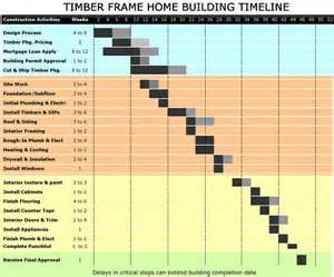 doc 1005417 construction timeline free construction
