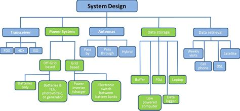 system design diagram system design northwest fisheries science center