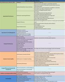 key performance areas template key performance indicators exles pictures to pin on