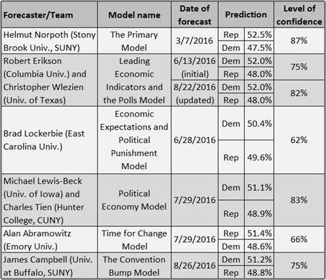 senate 2016 predictions 2016 senate seats early predictions autos post