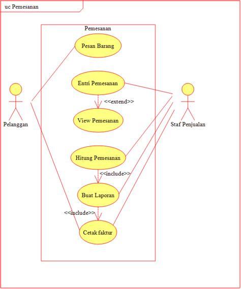membuat use case diagram penjualan contoh kasus use case dan class diagram mari belajar