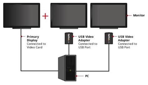 How To Dual Screeens From Mba To External Monitor by Usb Dvi Adapter Usb 2 0 To Dvi Multi Monitor External