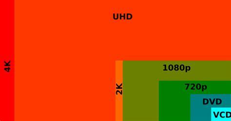 with 4k 4k uhd nl wat is 4k ultra hd en wanneer is het zinvol
