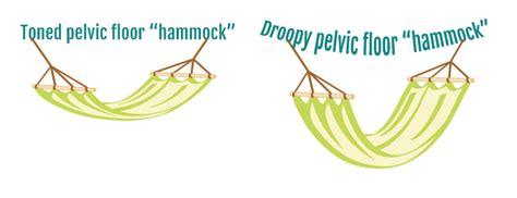 Pelvic Floor Drop by Ways To Avoid Pelvic Organ Prolapse Vagifirm