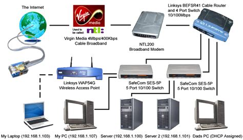 home network setup how to setup a home wireless network images frompo