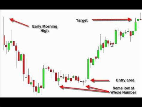 stock patterns for day trading and swing trading the best day trading pattern by tom willard youtube