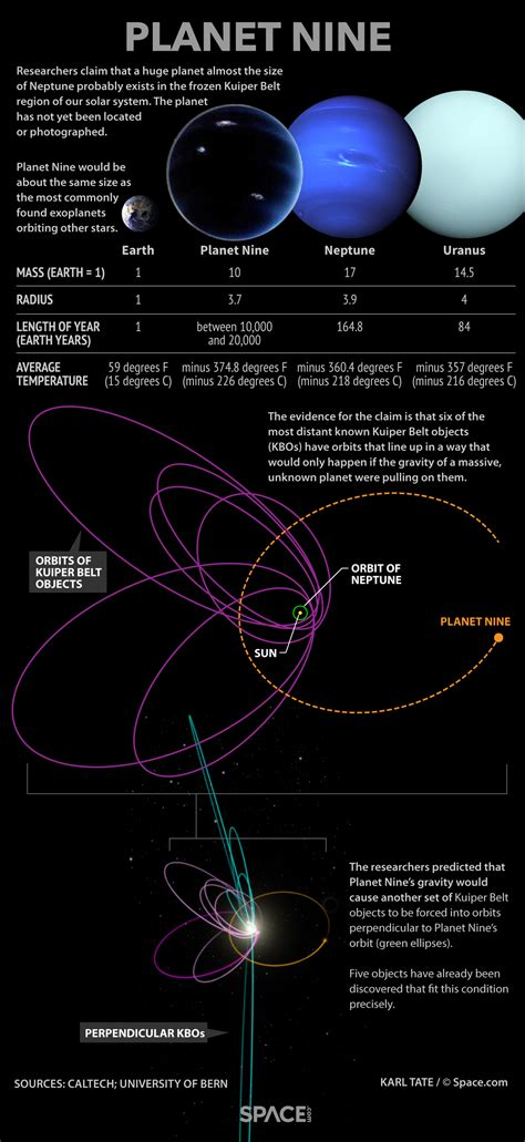 Planet Nine by Did The Mysterious Planet Nine Tilt The Solar System