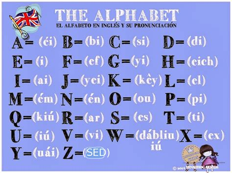 el abecedario el abecedario the alphabet pronuntiation