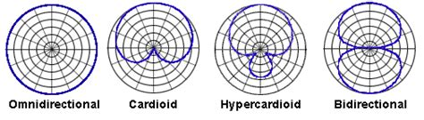 microphone pattern types check 1 2 microphone technique a basic how to a t