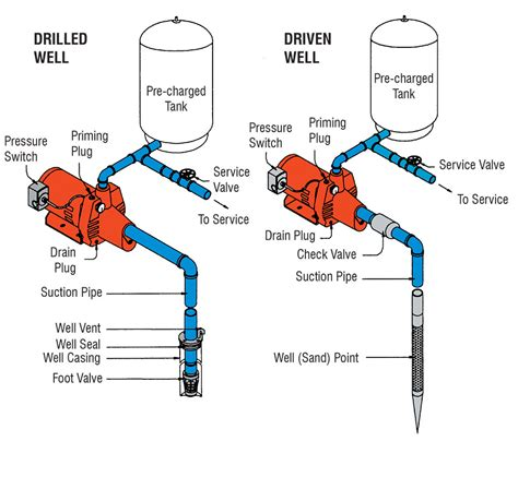 shallow well system diagram cleanwater overview