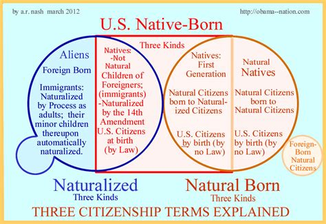 born form definition h2ooflife the greatest controversy in american political