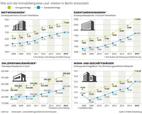 www web wohnungen de wohnungen in berlin werden noch teurer mitte boomt