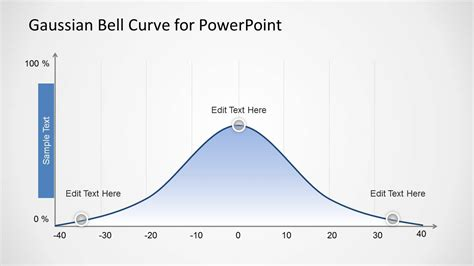 Gaussian Bell Curve Template for PowerPoint   SlideModel