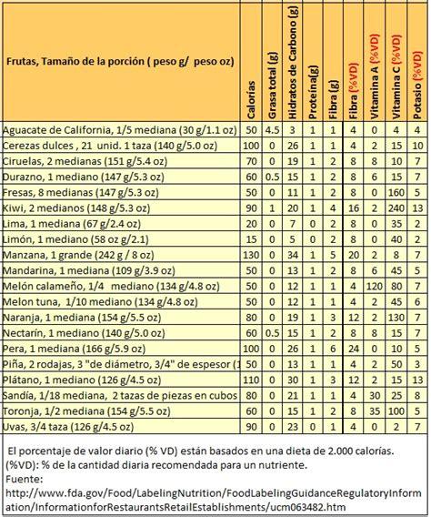 tablas de composici n de alimentos tablas de composicion de alimentos ciencia y tecnica