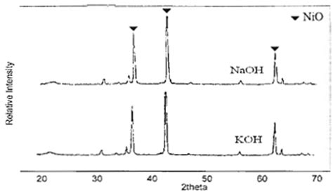 xrd pattern of naoh effect of base type on properties of nio synthesised by