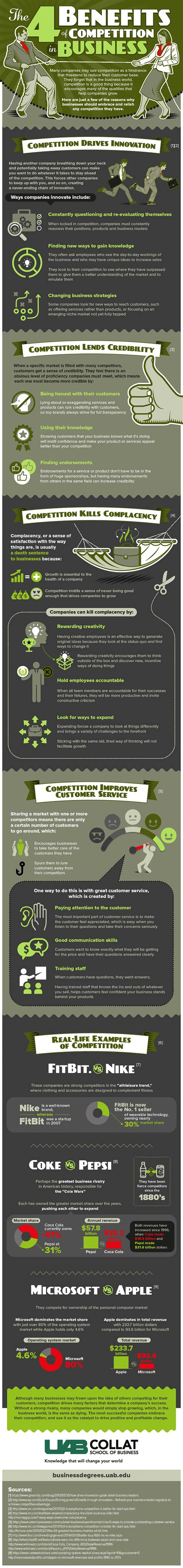 Beniefits Of School Vs Mba by Benefits Of Competition In Business Uab Degrees