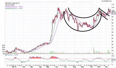 cup and handle pattern in nifty cup and handle trading chart patterns jagotrader