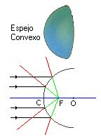 imagenes virtuales en espejos convexos f 237 sica y astronom 237 a 211 ptica i quot espejos quot