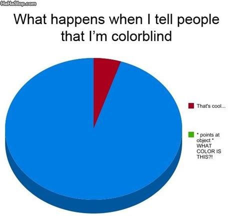 what percentage of are color blind color blind