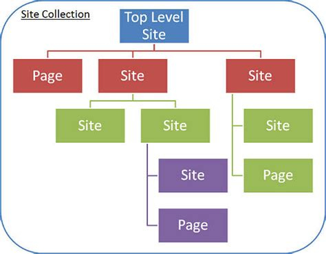 site collection template customizing sharepoint with sharepoint designer 2010