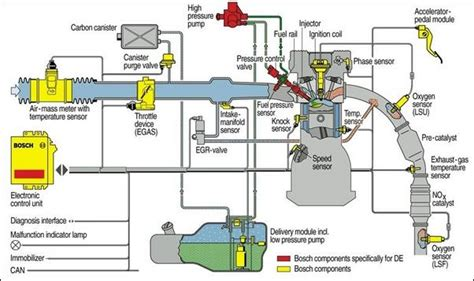 a diagram of a fuel system thinglink