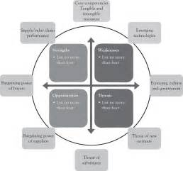 analytical approaches for strategic planning