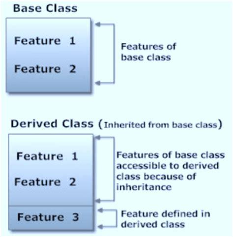 python class objects define class inheritance oop