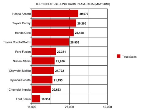 Top 10 Best Selling Cars In America May 2010 Gcbc