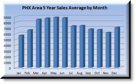 average time to sell a house best time to a sell a home in phoenix house selling