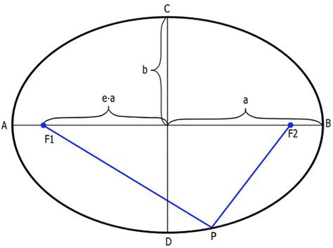 conic sections for dummies image gallery ellipse diagram