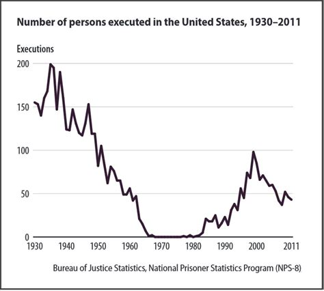executions in the u s in 2003 death penalty information the research on capital punishment recent scholarship and