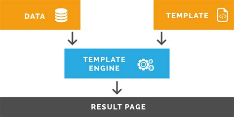 templating engine theming drupal8 templating with twig introduction